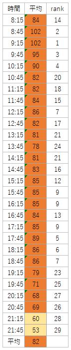 2018年ハロウィーンのミートミッキー時間帯別平均(土日祝)