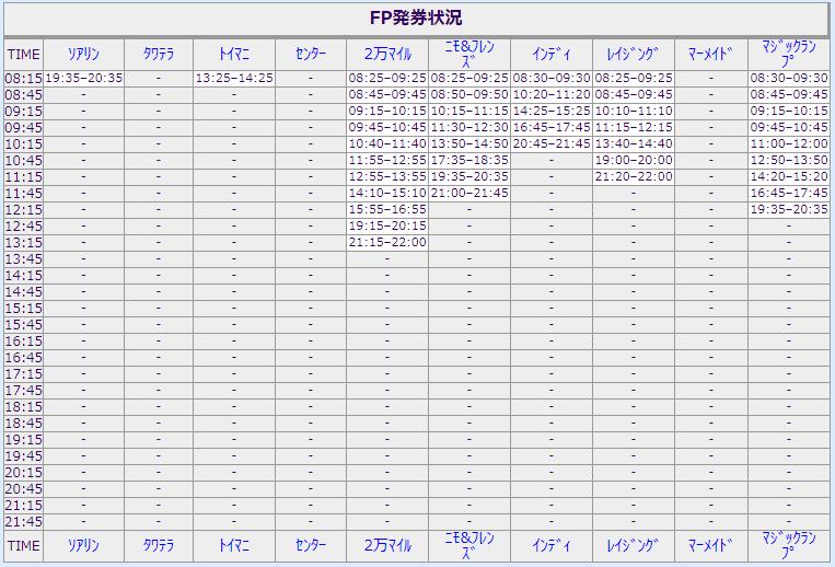 2019年11月30日ディズニーシーのファストパス発券状況